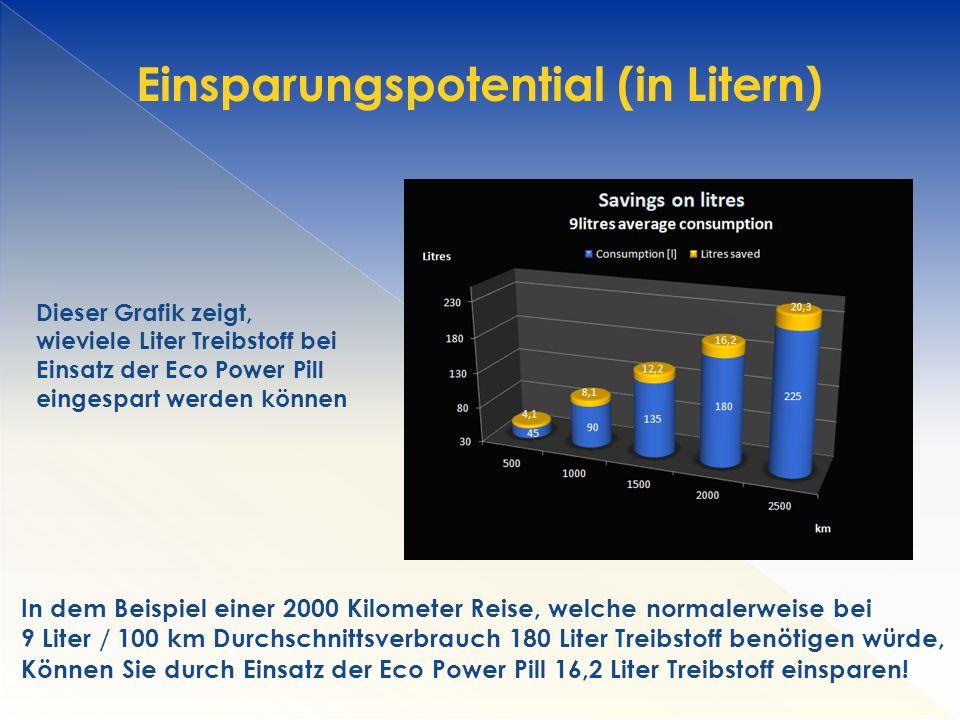 Einsparungspotential (in Litern)
