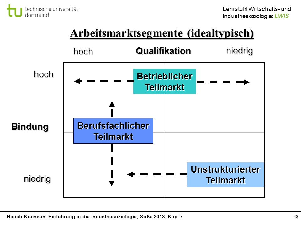 Arbeitsmarktsegmente (idealtypisch)