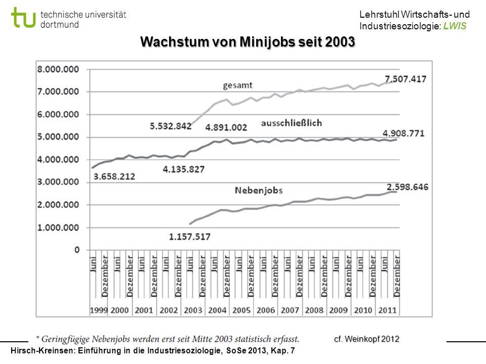 Wachstum von Minijobs seit 2003