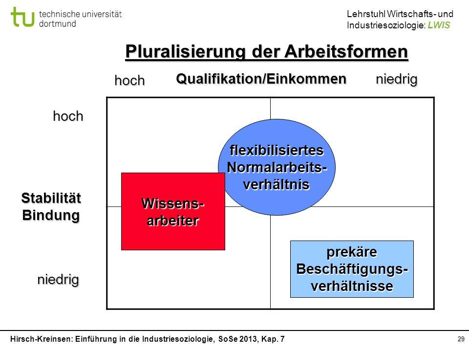 Qualifikation/Einkommen