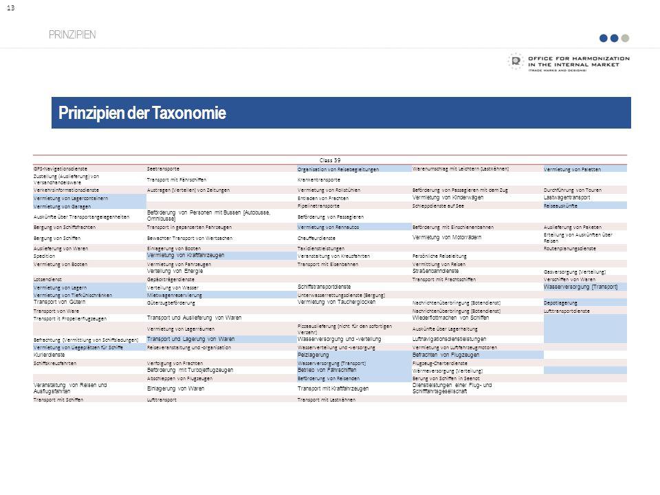 Prinzipien der Taxonomie