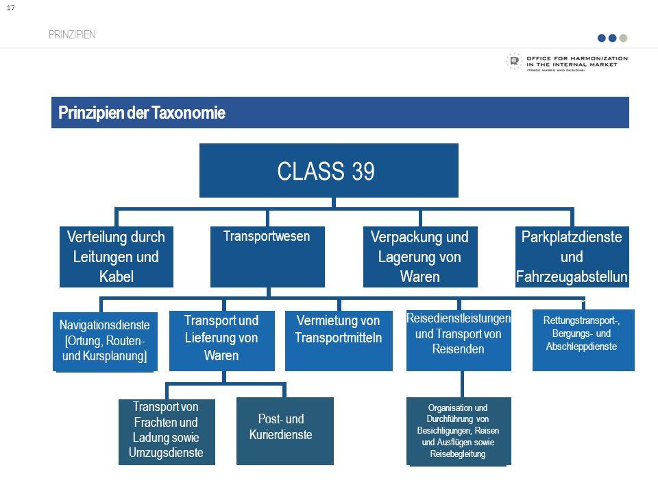 CLASS 39 Prinzipien der Taxonomie Verteilung durch Leitungen und Kabel
