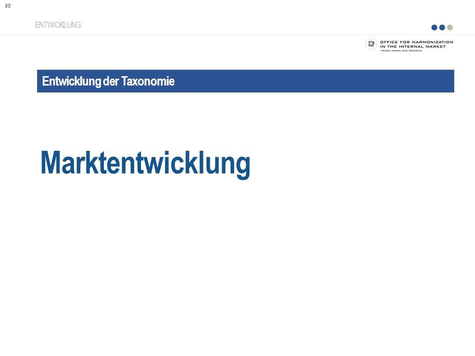 Marktentwicklung Entwicklung der Taxonomie ENTWICKLUNG