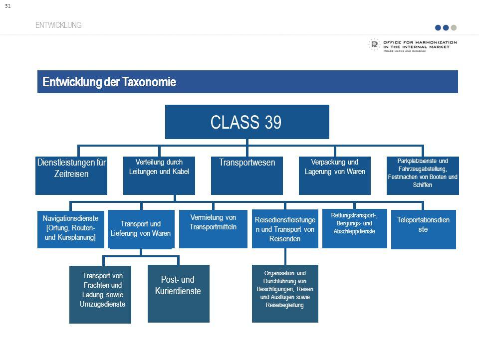 CLASS 39 Entwicklung der Taxonomie Dienstleistungen für Zeitreisen