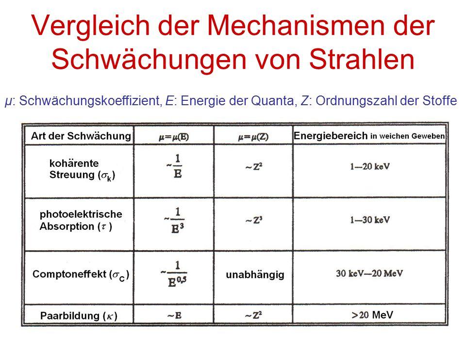 Vergleich der Mechanismen der Schwächungen von Strahlen