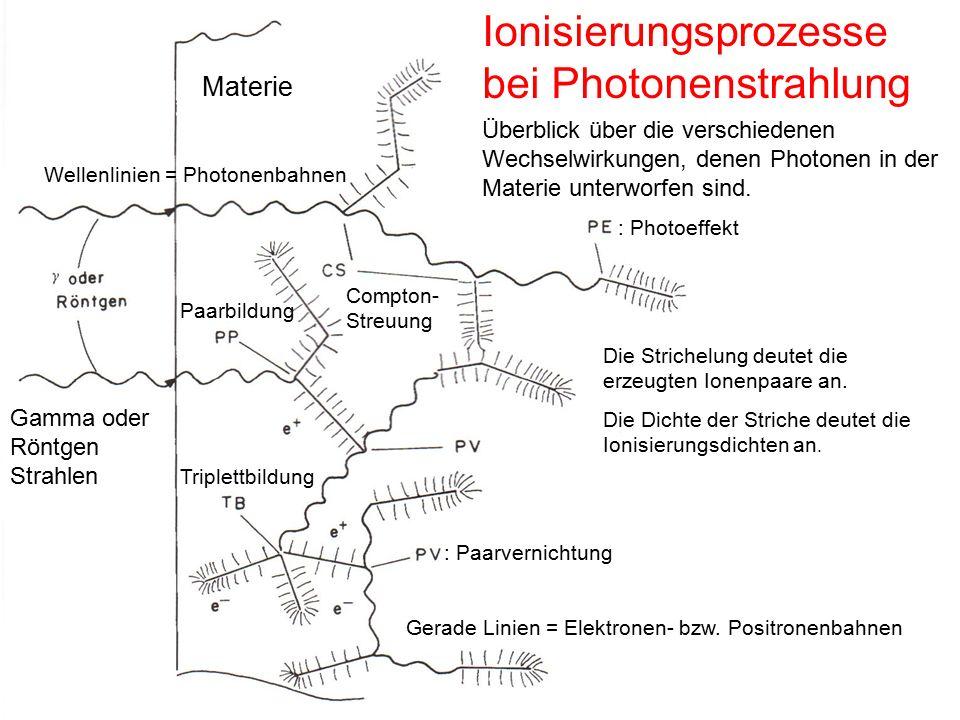 Ionisierungsprozesse bei Photonenstrahlung