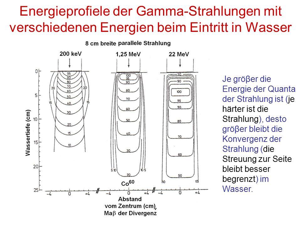 Energieprofiele der Gamma-Strahlungen mit verschiedenen Energien beim Eintritt in Wasser