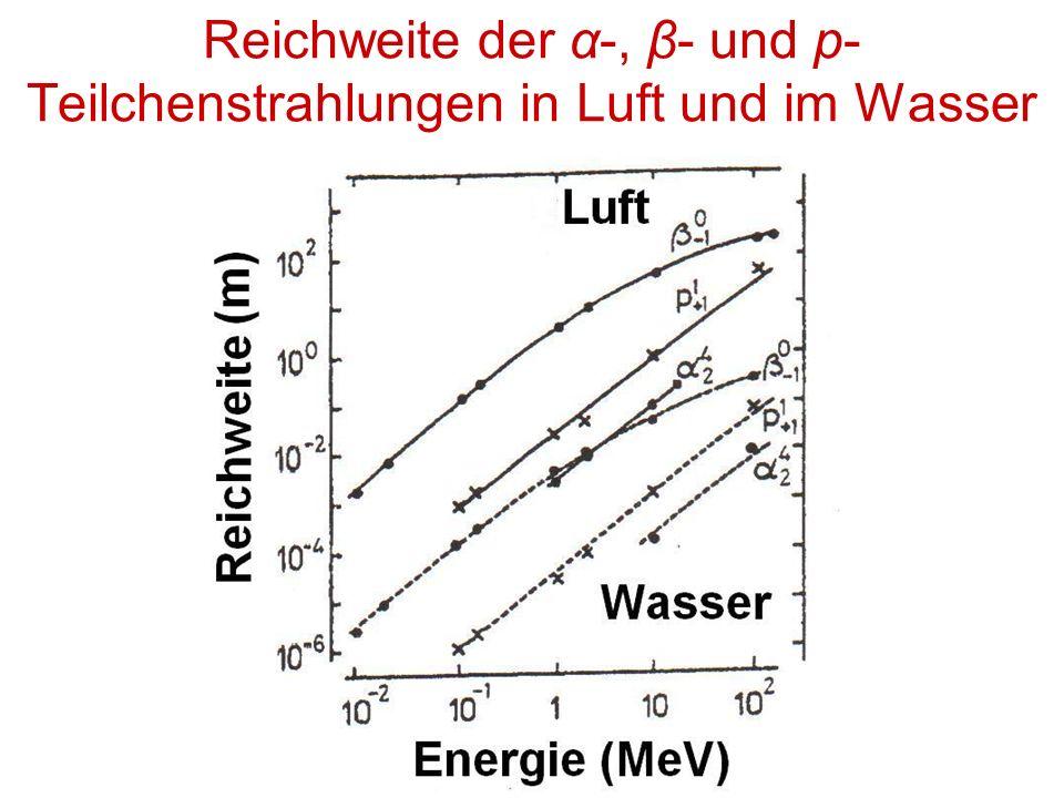 Reichweite der α-, β- und p-Teilchenstrahlungen in Luft und im Wasser