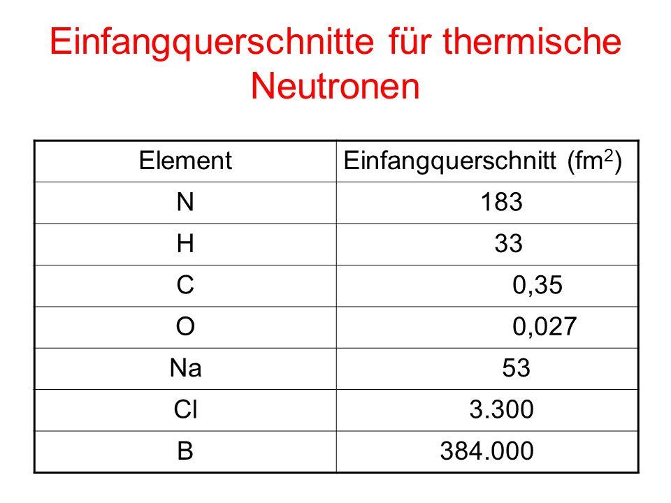 Einfangquerschnitte für thermische Neutronen