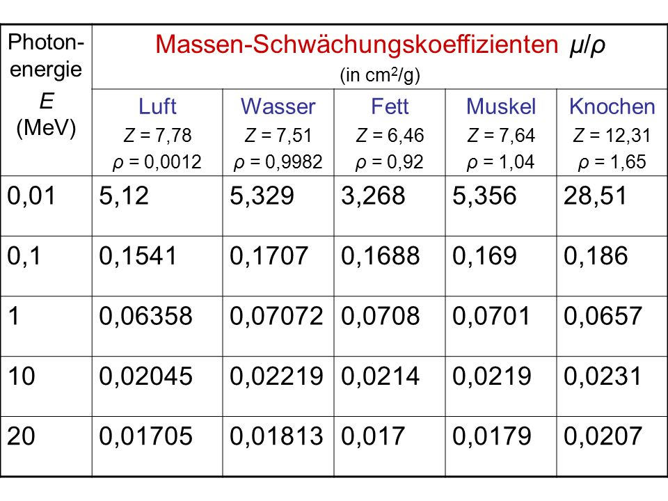 Massen-Schwächungskoeffizienten μ/ρ