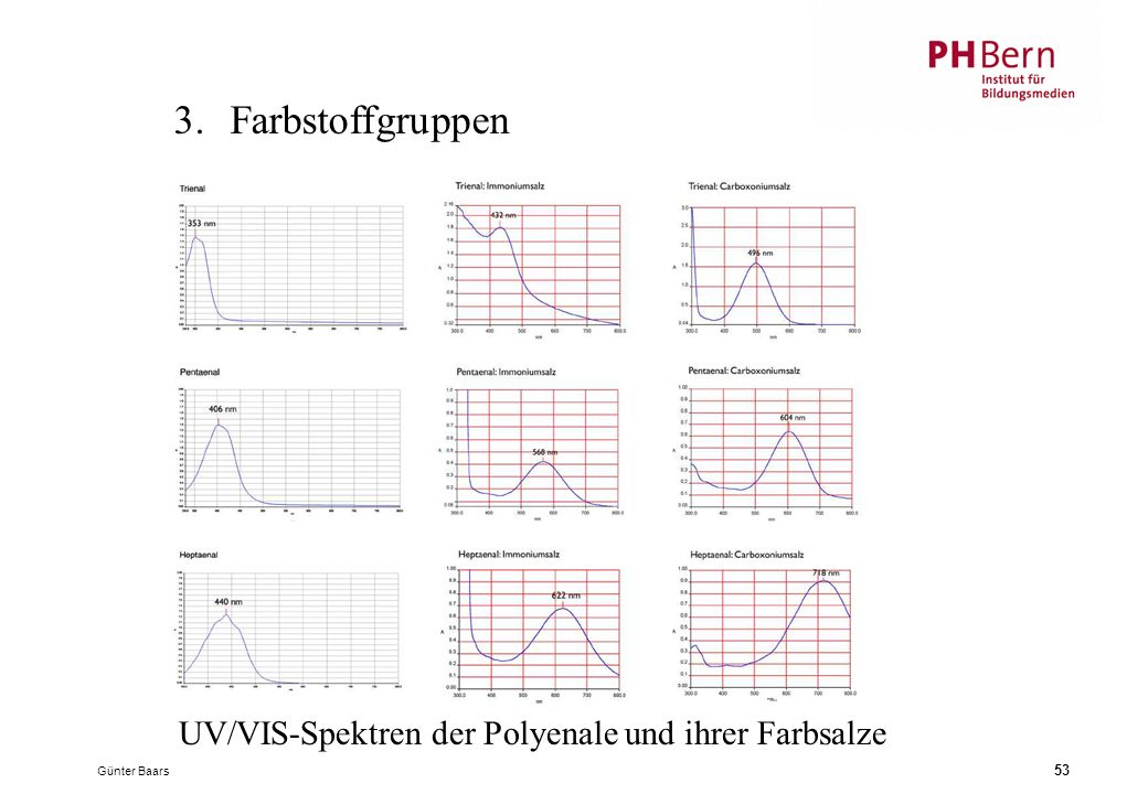 3. Farbstoffgruppen UV/VIS-Spektren der Polyenale und ihrer Farbsalze