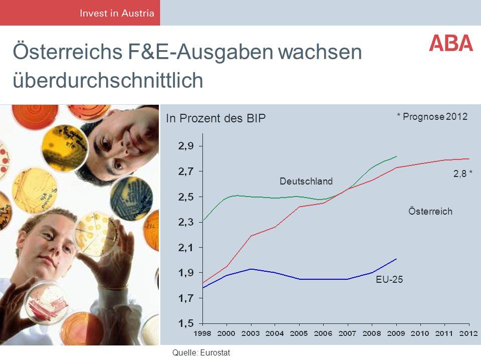 Österreichs F&E-Ausgaben wachsen überdurchschnittlich