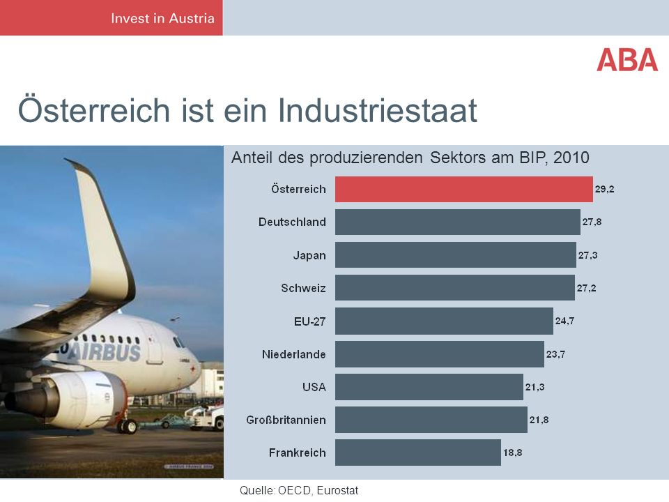 Österreich ist ein Industriestaat