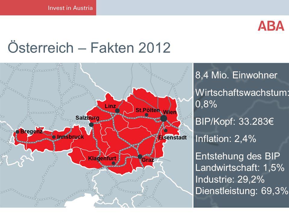 Österreich – Fakten 2012 8,4 Mio. Einwohner Wirtschaftswachstum: 0,8%