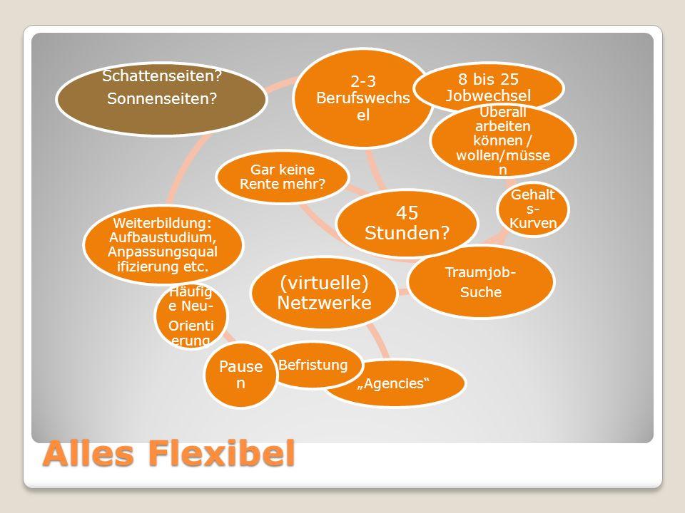 Alles Flexibel 45 Stunden (virtuelle) Netzwerke Schattenseiten