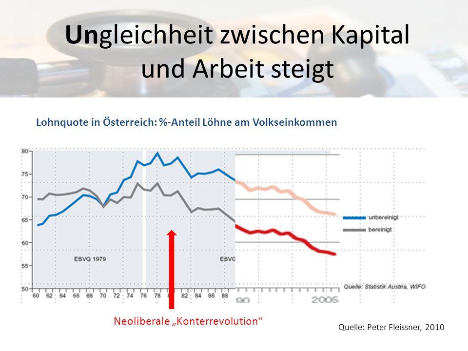 Ungleichheit zwischen Kapital und Arbeit steigt