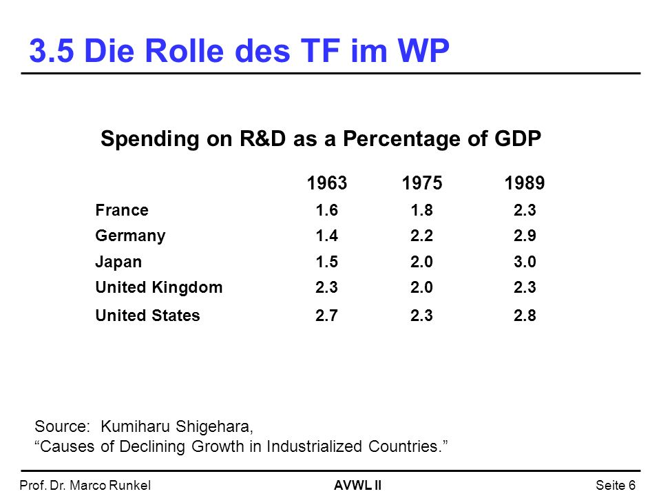 3.5 Die Rolle des TF im WP Spending on R&D as a Percentage of GDP