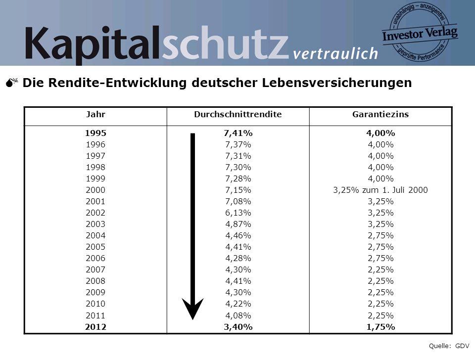 M Die Rendite-Entwicklung deutscher Lebensversicherungen
