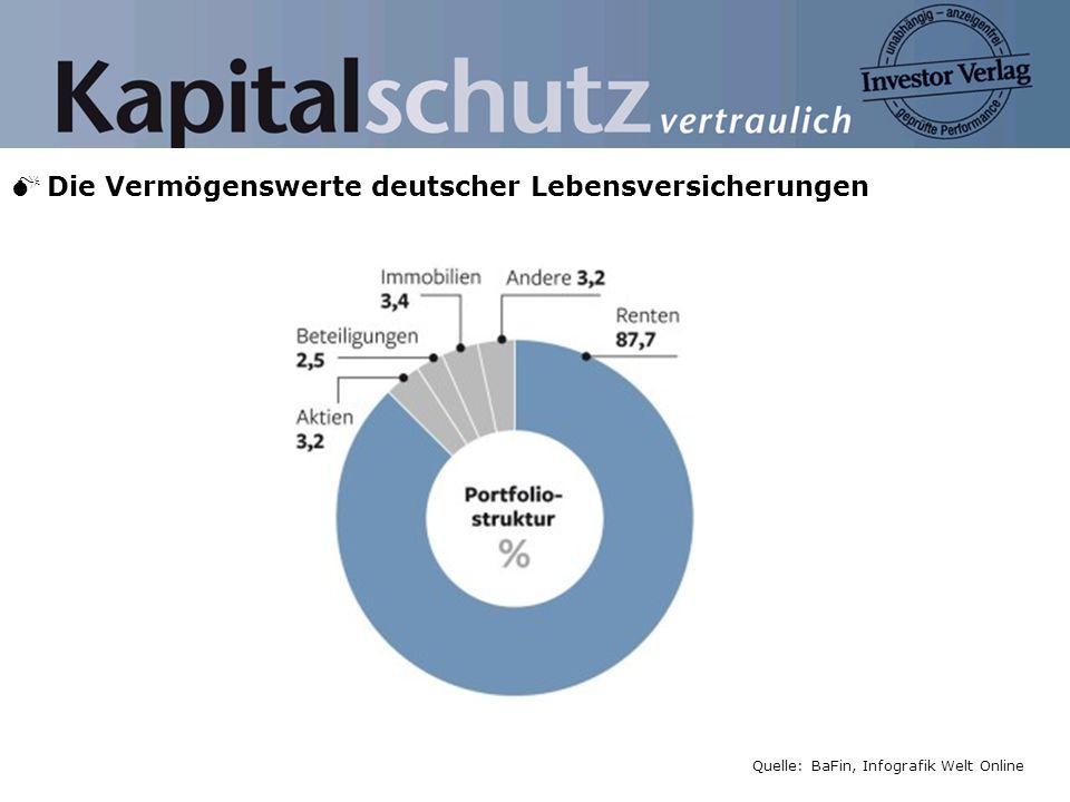 M Die Vermögenswerte deutscher Lebensversicherungen