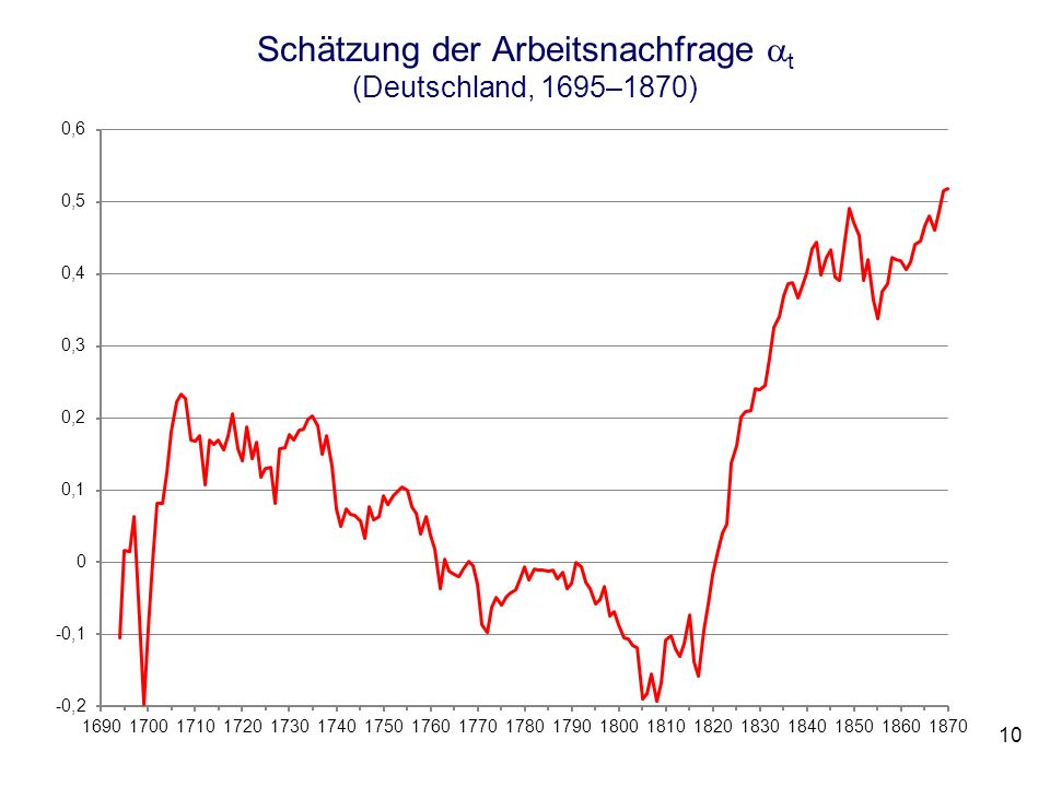 Schätzung der Arbeitsnachfrage t (Deutschland, 1695–1870)