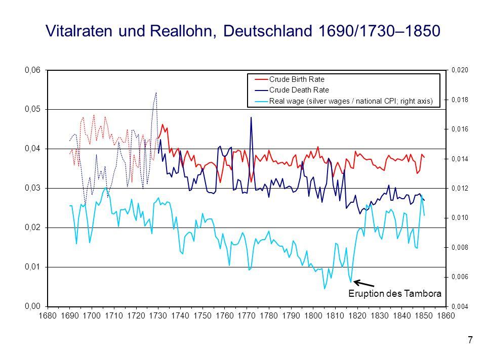 Vitalraten und Reallohn, Deutschland 1690/1730–1850
