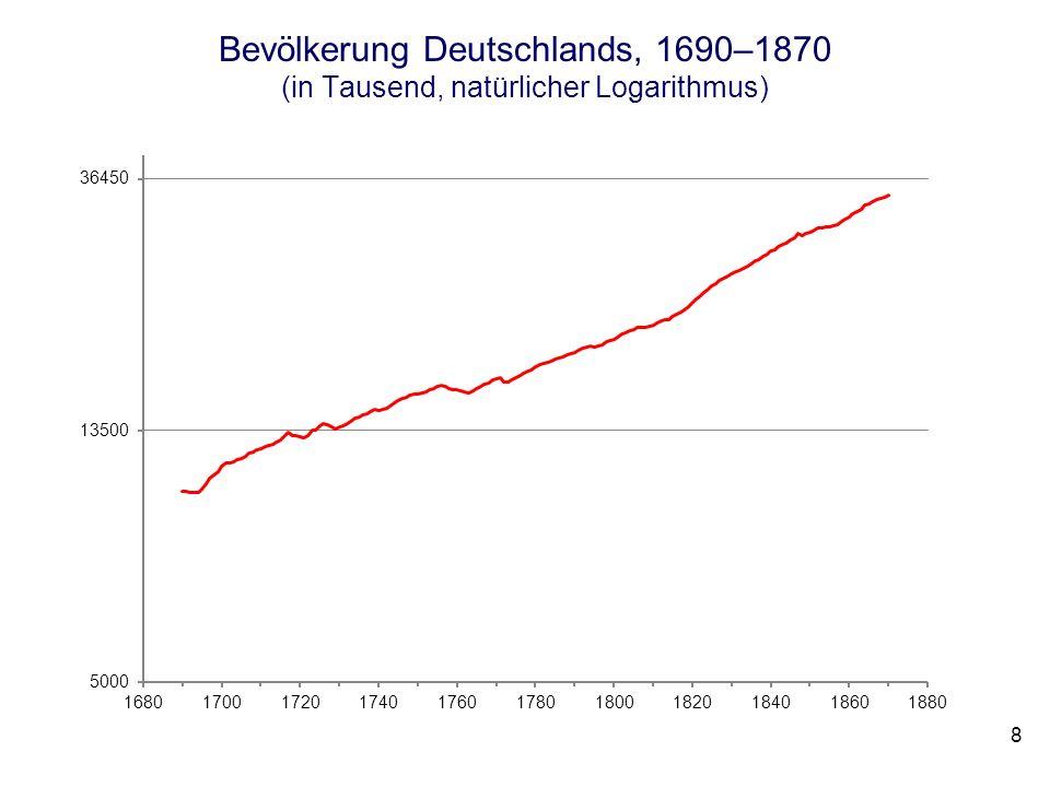 Bevölkerung Deutschlands, 1690–1870 (in Tausend, natürlicher Logarithmus)