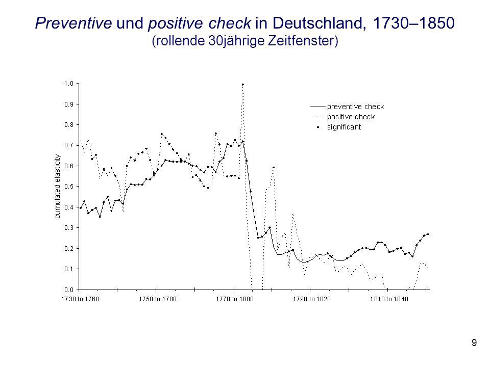 Preventive und positive check in Deutschland, 1730–1850 (rollende 30jährige Zeitfenster)