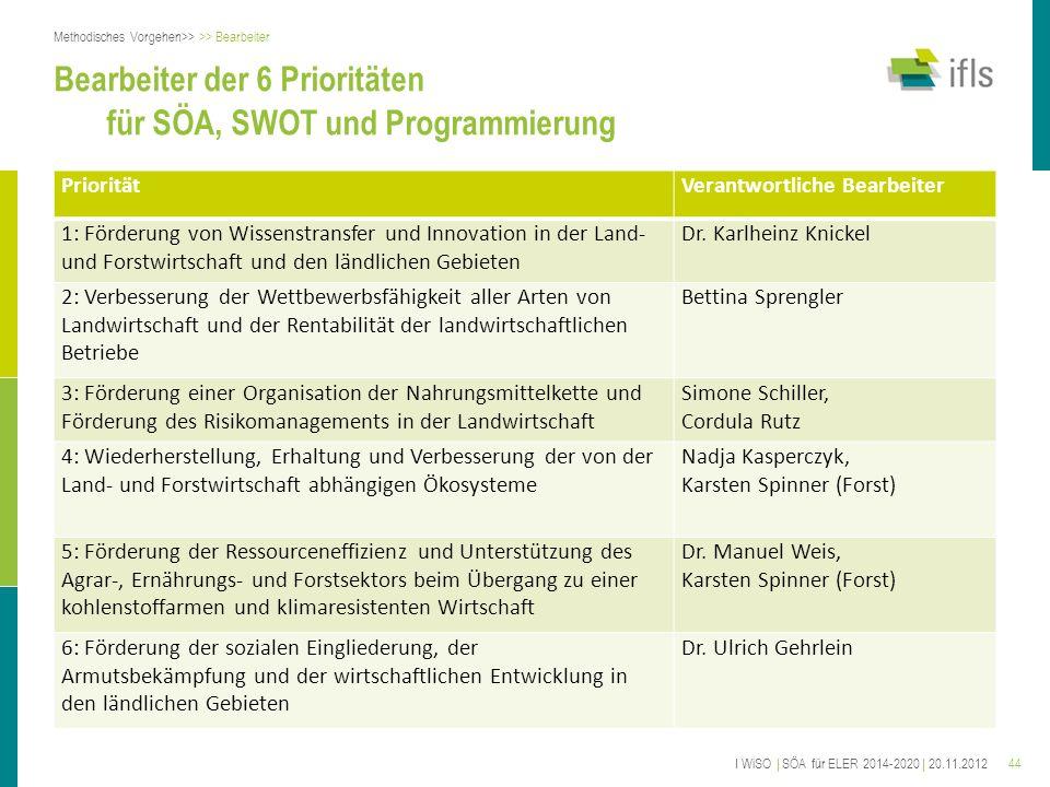 Bearbeiter der 6 Prioritäten für SÖA, SWOT und Programmierung