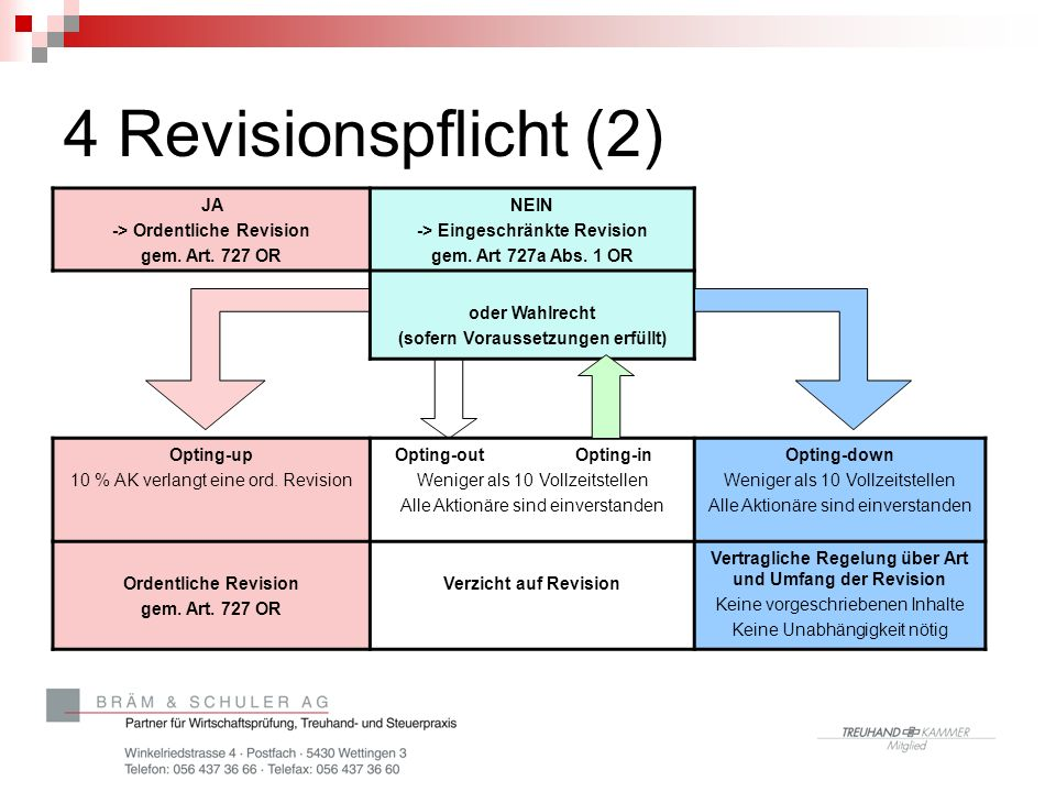 4 Revisionspflicht (2) JA -> Ordentliche Revision gem. Art. 727 OR