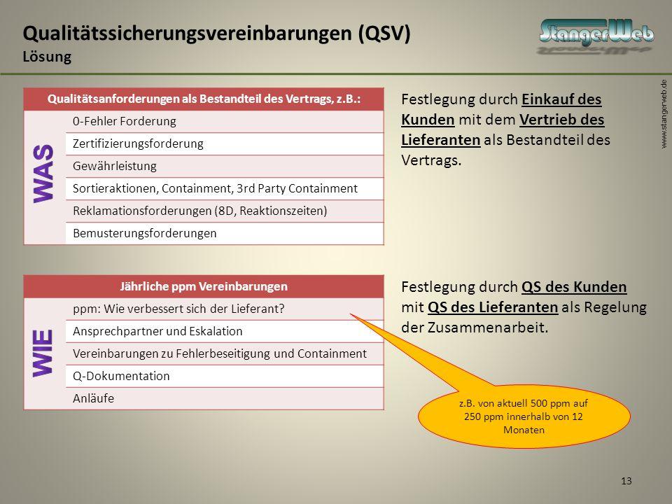 Qualitätssicherungsvereinbarungen (QSV) Lösung