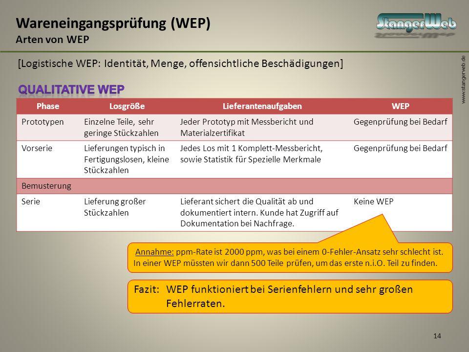 Wareneingangsprüfung (WEP) Arten von WEP