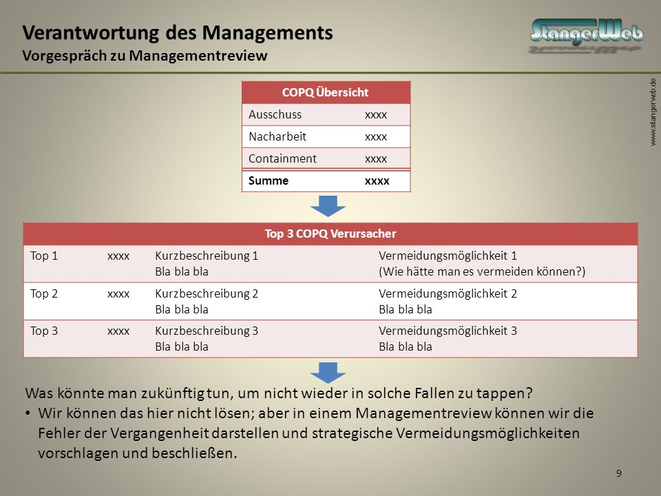 Verantwortung des Managements Vorgespräch zu Managementreview
