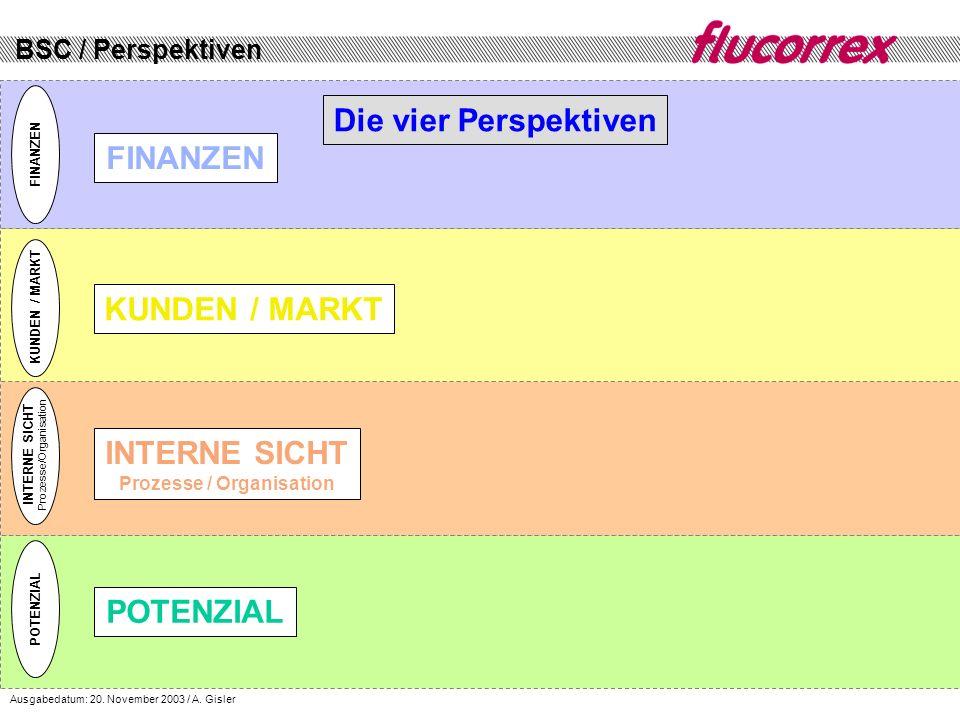 INTERNE SICHT Prozesse / Organisation