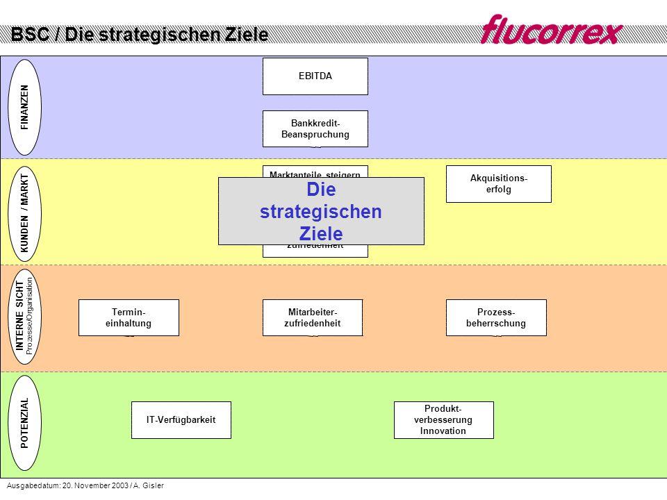 Die strategischen Ziele