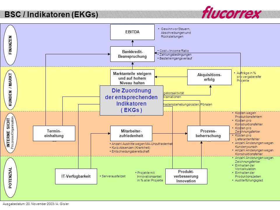 BSC / Indikatoren (EKGs)