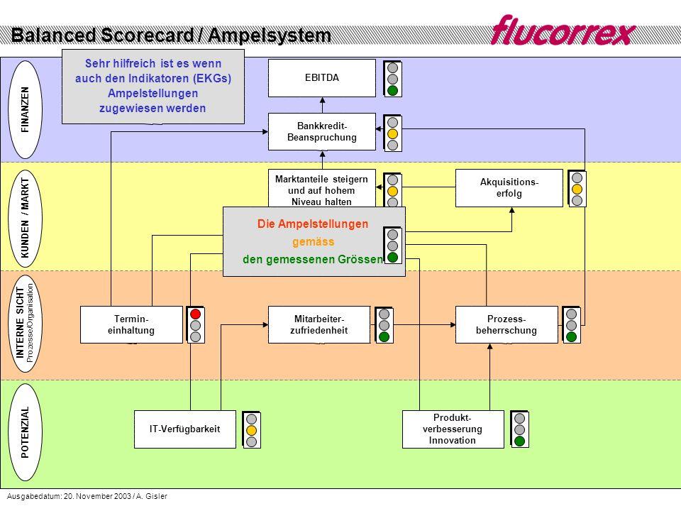 Balanced Scorecard / Ampelsystem