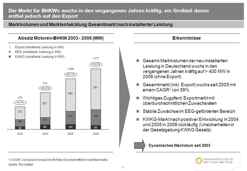 Absatz Motoren-BHKW 2003 - 2006 (MW)
