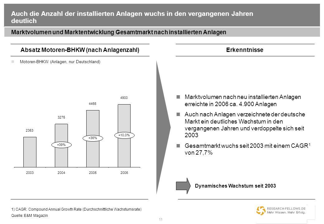 Absatz Motoren-BHKW (nach Anlagenzahl)