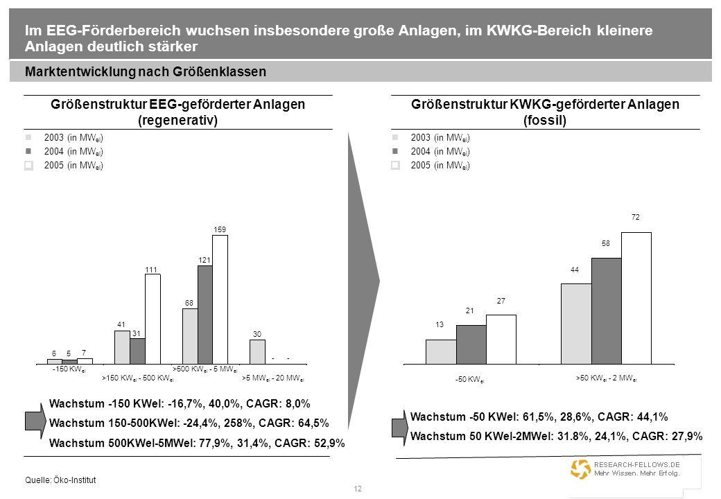 Im EEG-Förderbereich wuchsen insbesondere große Anlagen, im KWKG-Bereich kleinere Anlagen deutlich stärker
