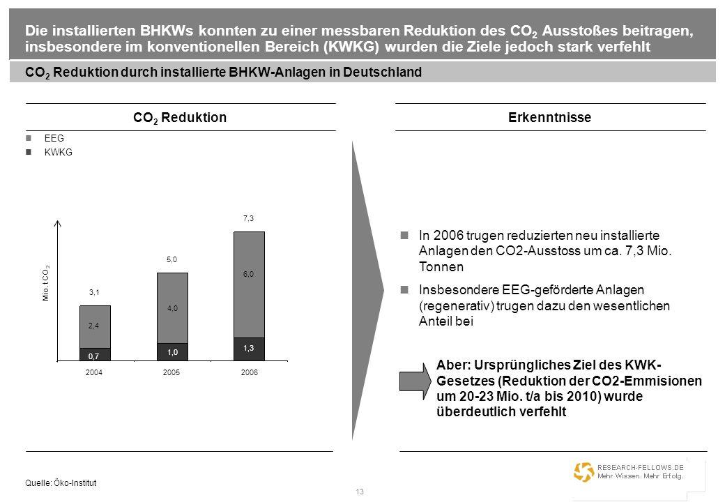 Die installierten BHKWs konnten zu einer messbaren Reduktion des CO2 Ausstoßes beitragen, insbesondere im konventionellen Bereich (KWKG) wurden die Ziele jedoch stark verfehlt