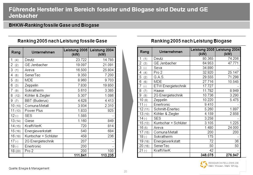 Führende Hersteller im Bereich fossiler und Biogase sind Deutz und GE Jenbacher