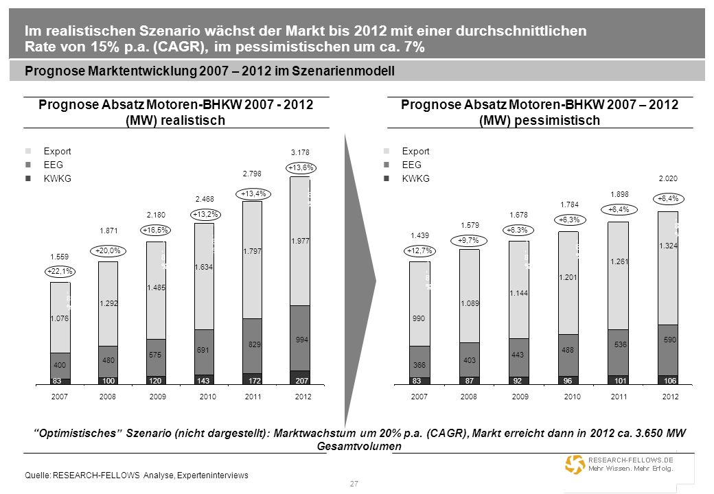 Im realistischen Szenario wächst der Markt bis 2012 mit einer durchschnittlichen Rate von 15% p.a. (CAGR), im pessimistischen um ca. 7%