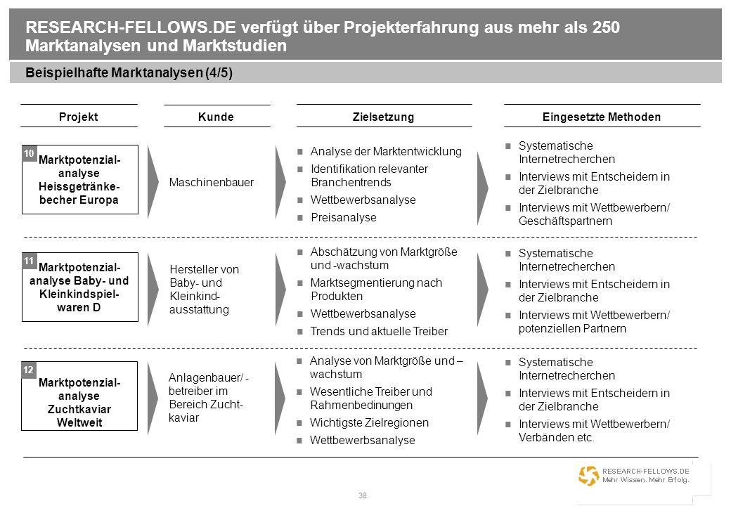 RESEARCH-FELLOWS.DE verfügt über Projekterfahrung aus mehr als 250 Marktanalysen und Marktstudien
