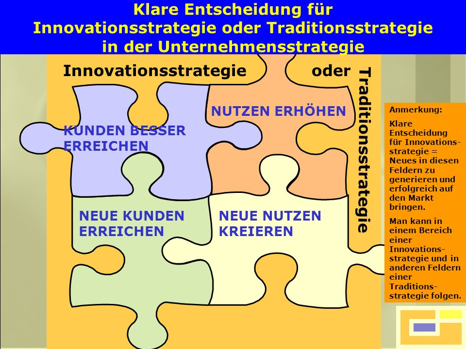 Innovationsstrategie oder