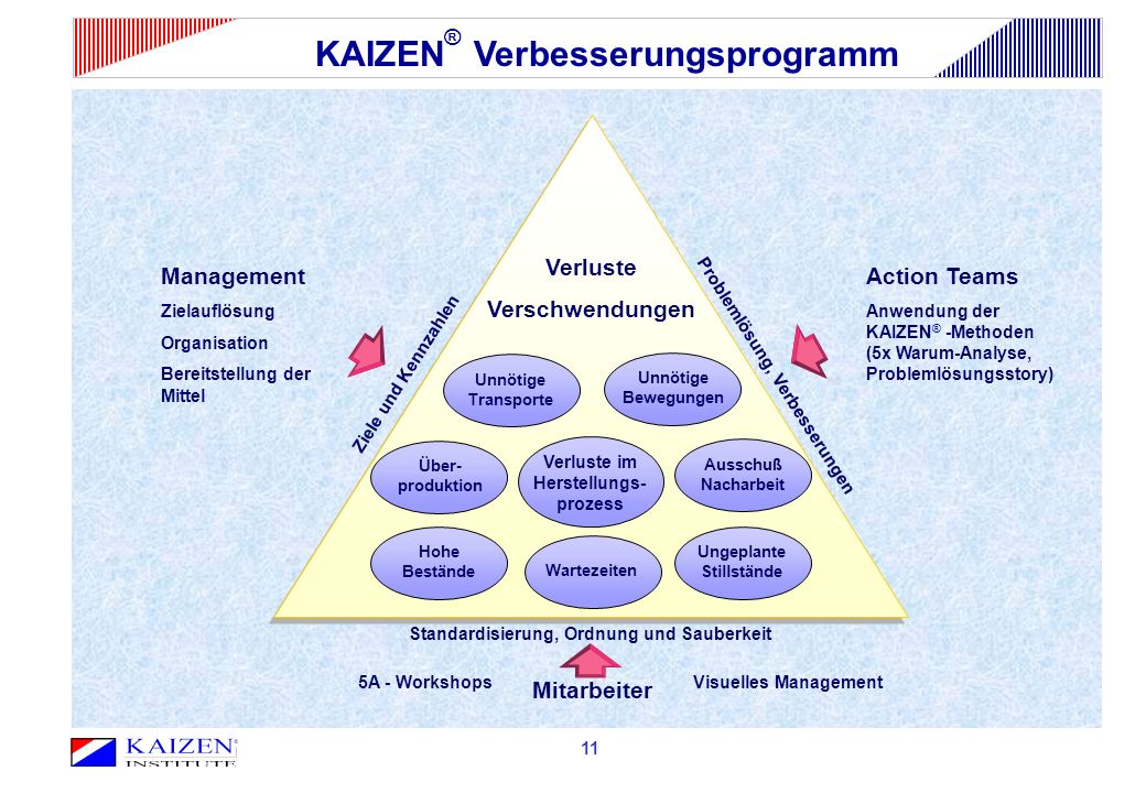 KAIZEN® Verbesserungsprogramm
