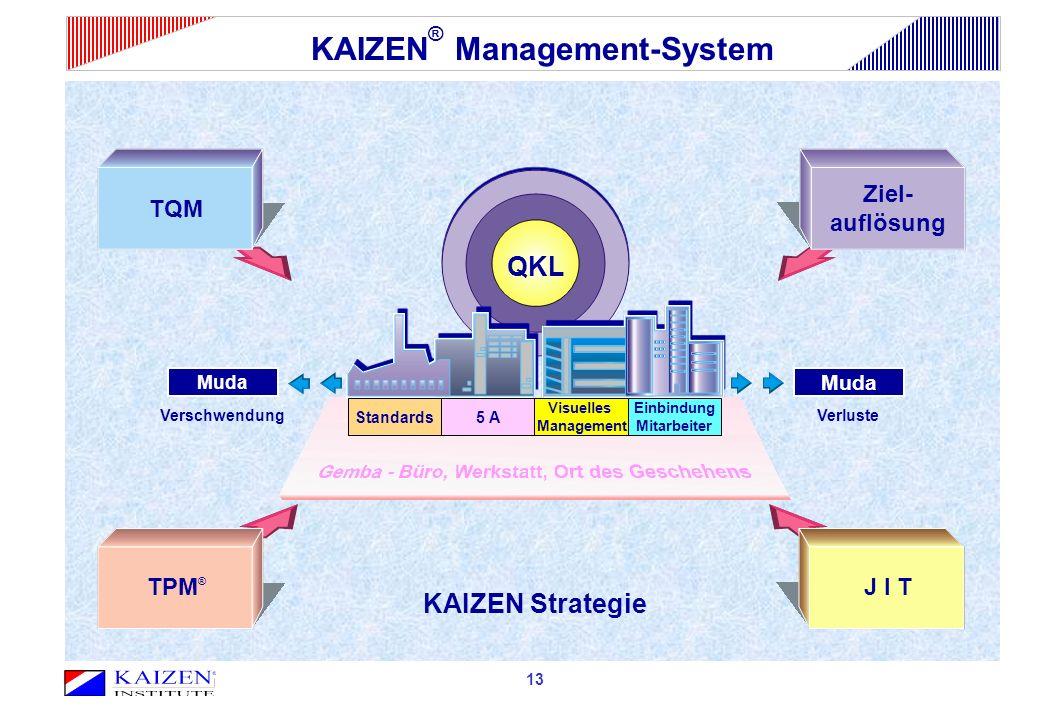 KAIZEN® Management-System