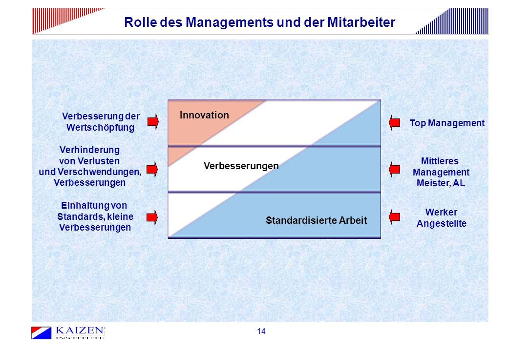 Rolle des Managements und der Mitarbeiter Standardisierte Arbeit