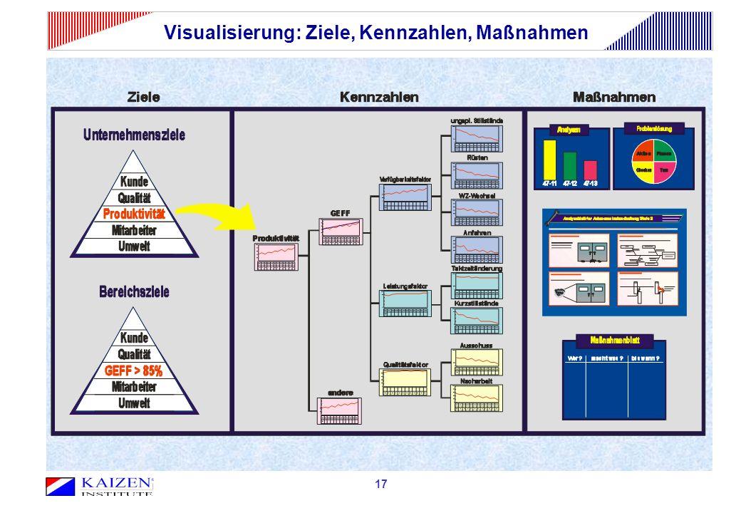 Visualisierung: Ziele, Kennzahlen, Maßnahmen