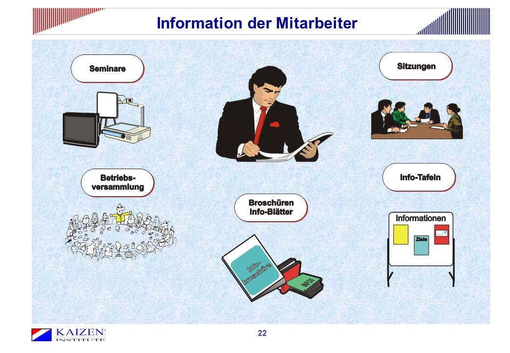 Information der Mitarbeiter