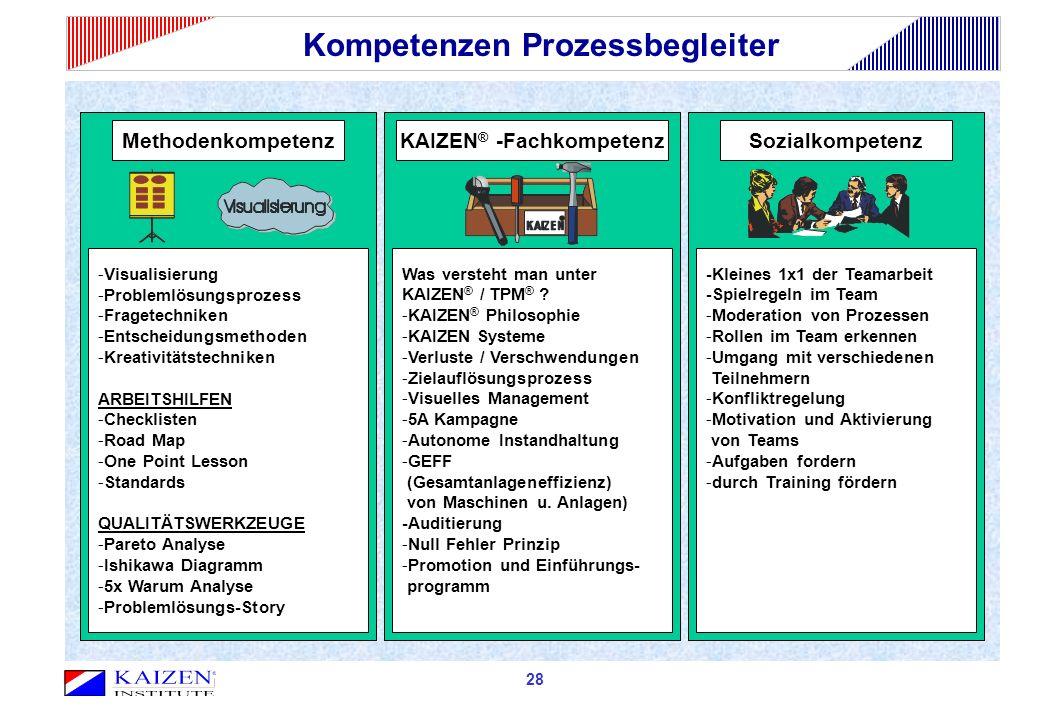 Kompetenzen Prozessbegleiter KAIZEN® -Fachkompetenz